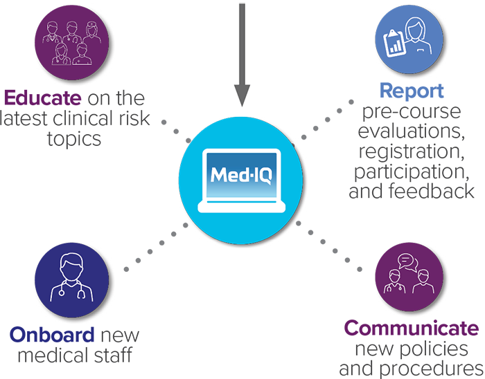 Here's how Med-IQ works with you
