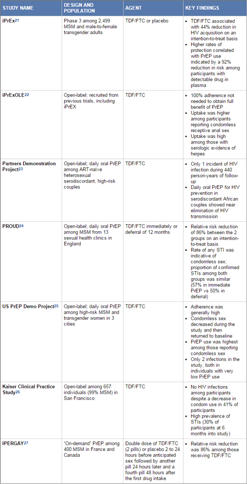 Considerations for Implementing PrEP for HIV Prevention